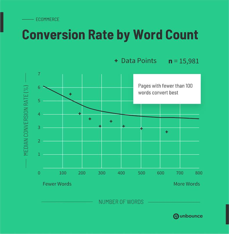rally-the-trends-august-conversion-rate-by-word-count